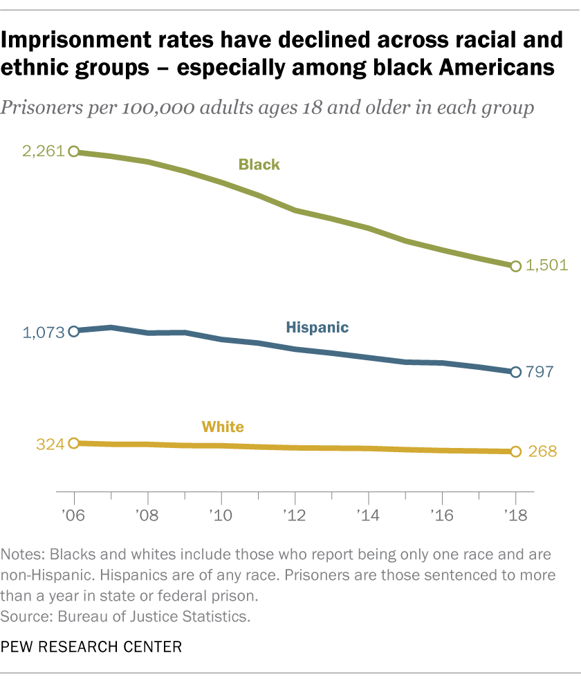 Imprisonment rates have declined across racial and ethnic groups – especially among black Americans