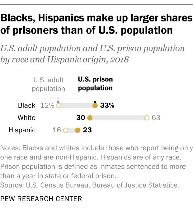 Blacks, Hispanics make up larger shares of prisoners than of U.S. population