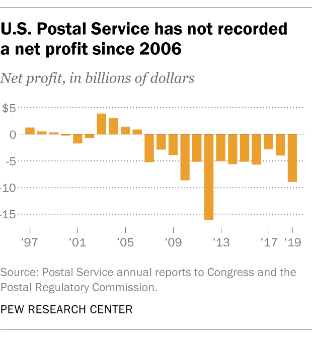 8 charts about the USPS | Pew Research Center