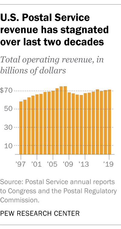 U.S. Postal Service revenue has stagnated over last two decades