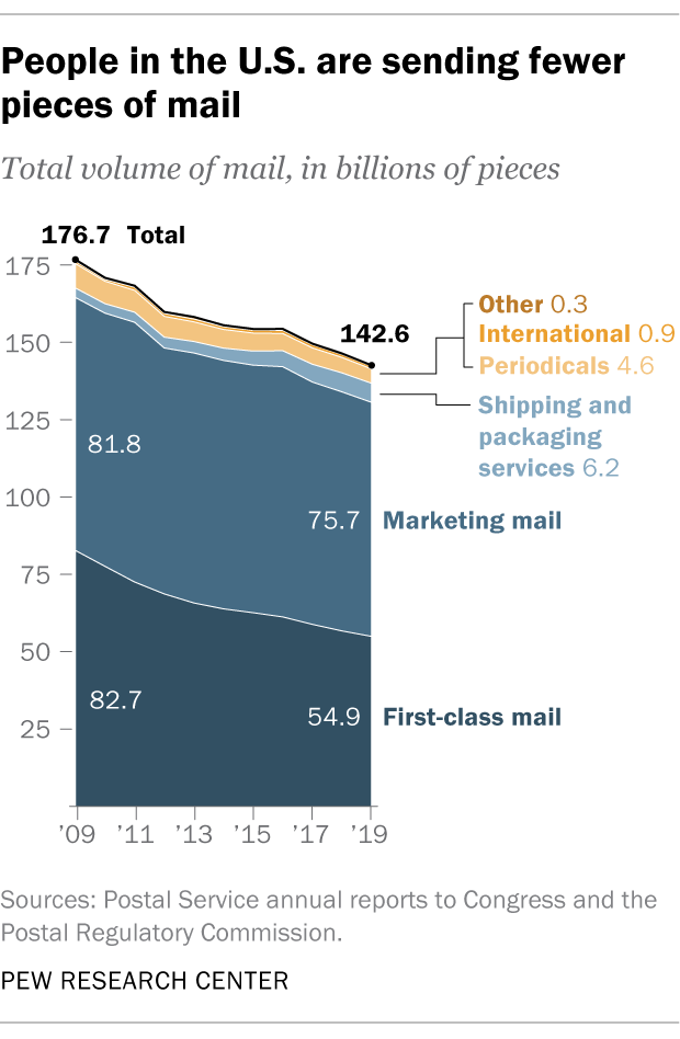 People in the U.S. are sending fewer pieces of mail