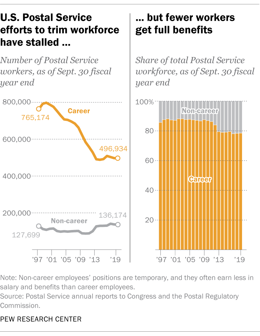 U.S. Postal Service efforts to trim workforce have stalled, but fewer workers get full benefits