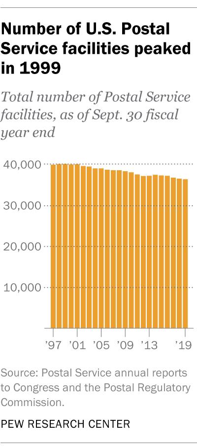 Number of U.S. Postal Service facilities peaked in 1999