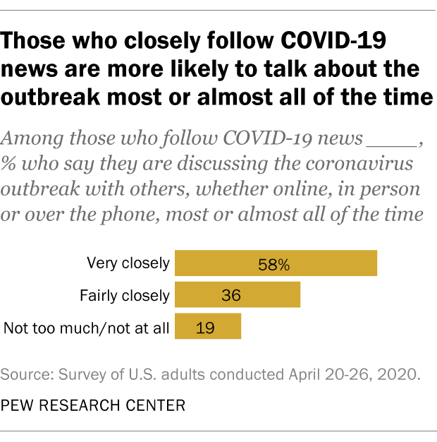 Those who closely follow COVID-19 news are more likely to talk about the outbreak most or almost all of the time