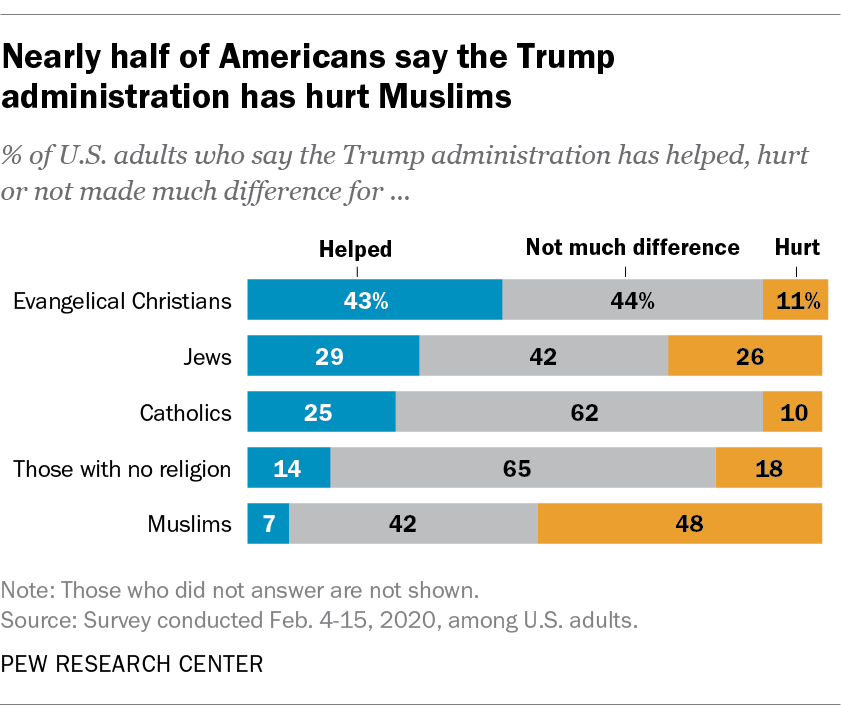 Nearly half of Americans say the Trump administration has hurt Muslims