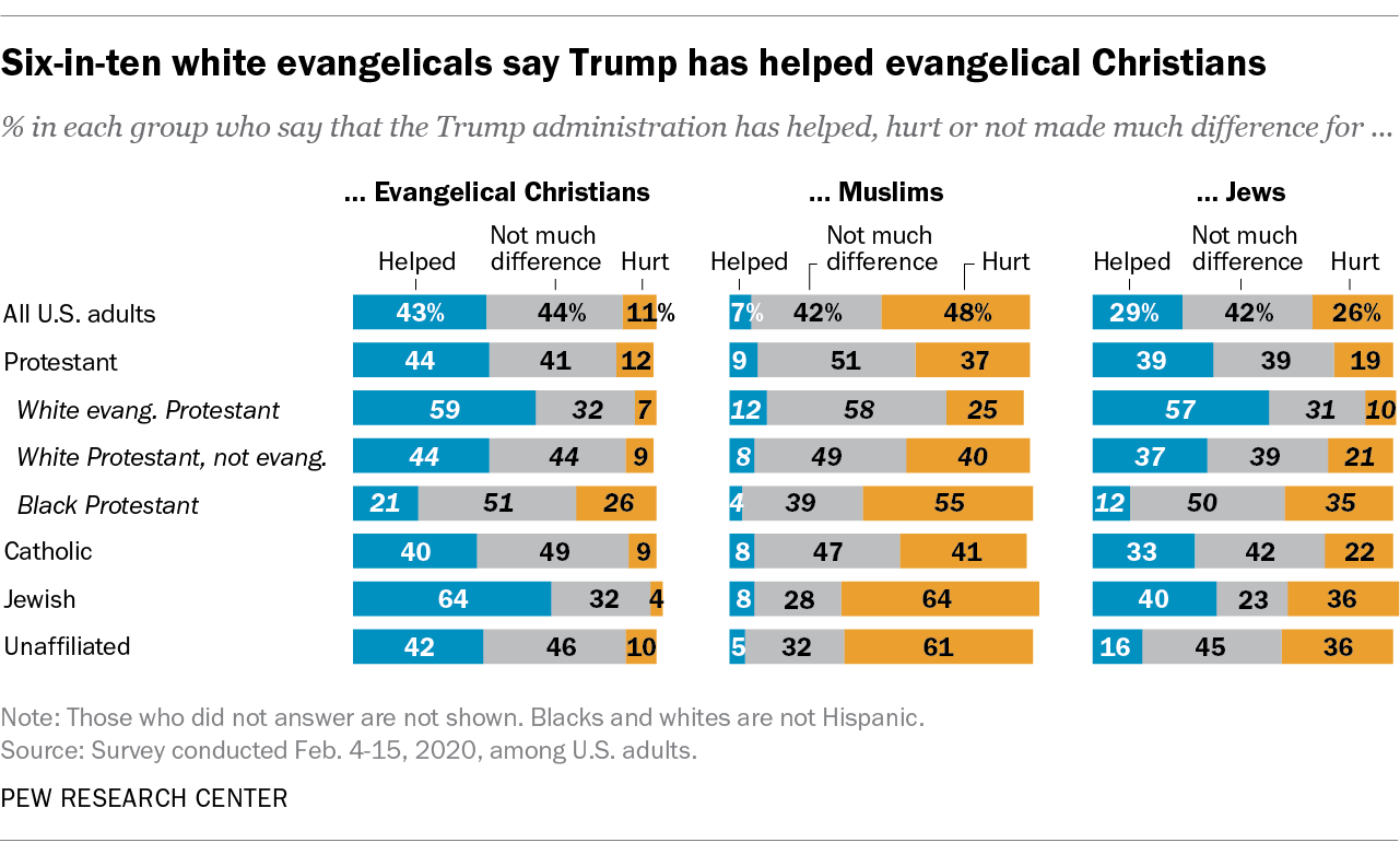 Six-in-ten white evangelicals say Trump has helped evangelical Christians
