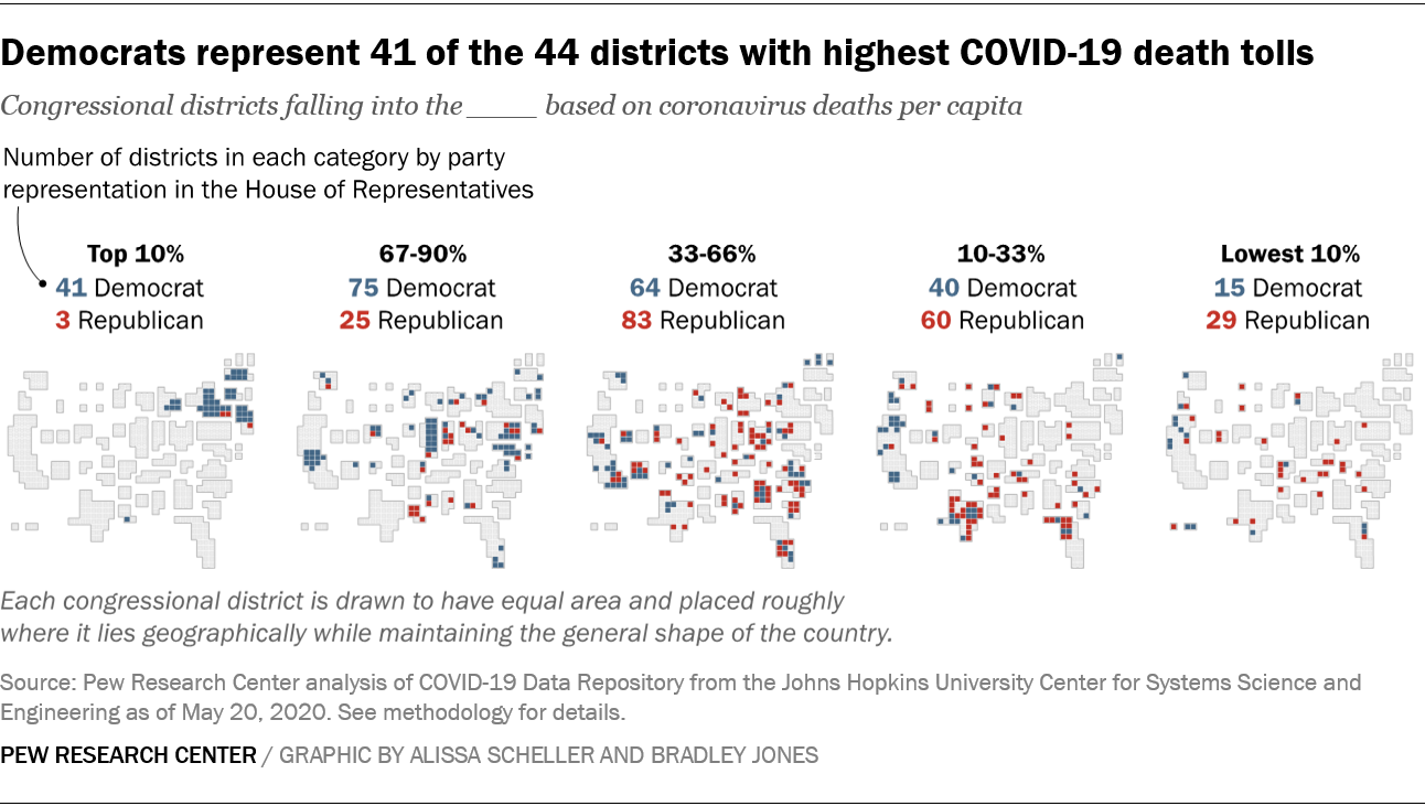 Most Us Covid 19 Deaths Have Been In Democratic Congressional Districts Pew Research Center