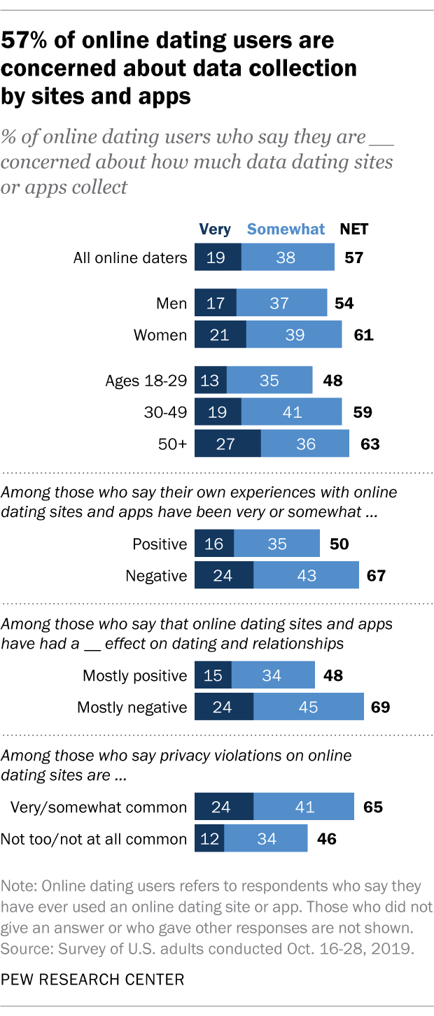 57% of online dating users are concerned about data collection by sites and apps