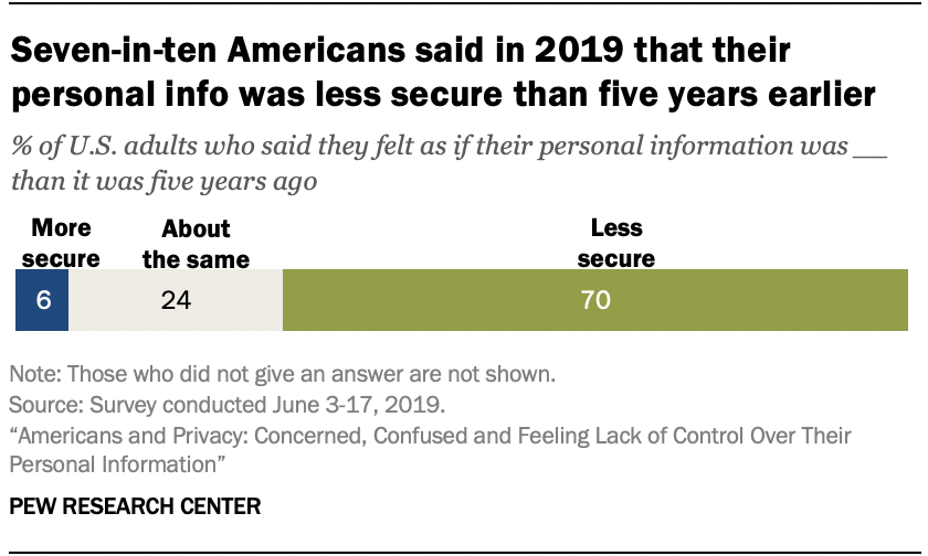 Seven-in-ten Americans said in 2019 that their personal info was less secure than five years earlier