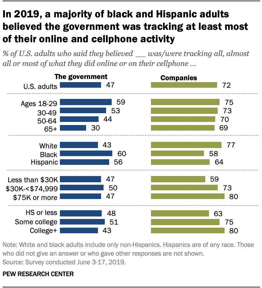 In 2019, a majority of black and Hispanic adults believed the government was tracking at least most of their online and cellphone activity