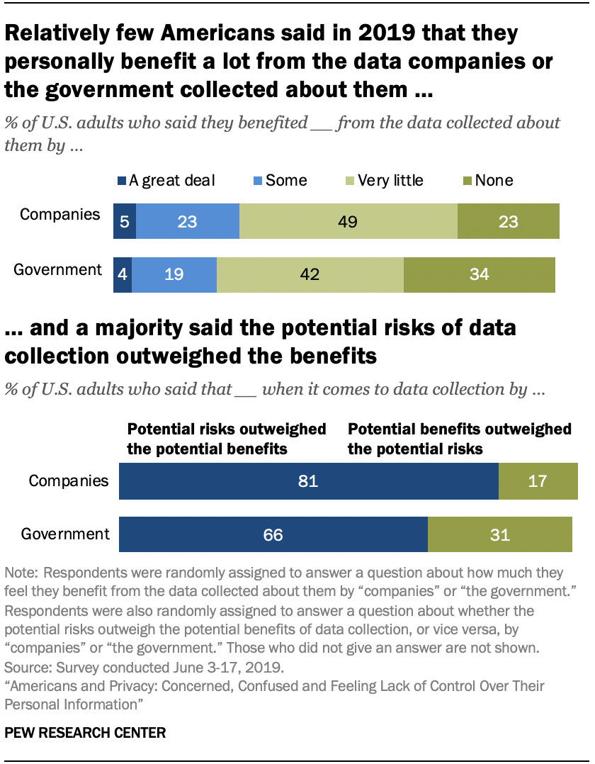 Relatively few Americans said in 2019 that they personally benefit a lot from the data companies or the government collected about them, and a majority said the potential risks of data collection outweighed the benefits
