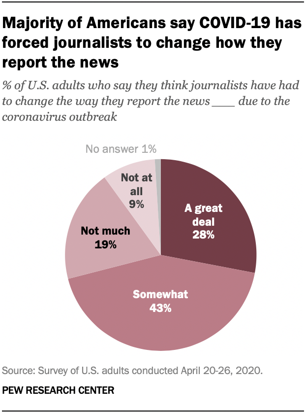 Majority of Americans say COVID-19 has forced journalists to change how they report the news
