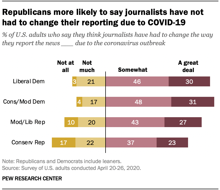 Republicans more likely to say journalists have not had to change their reporting due to COVID-19