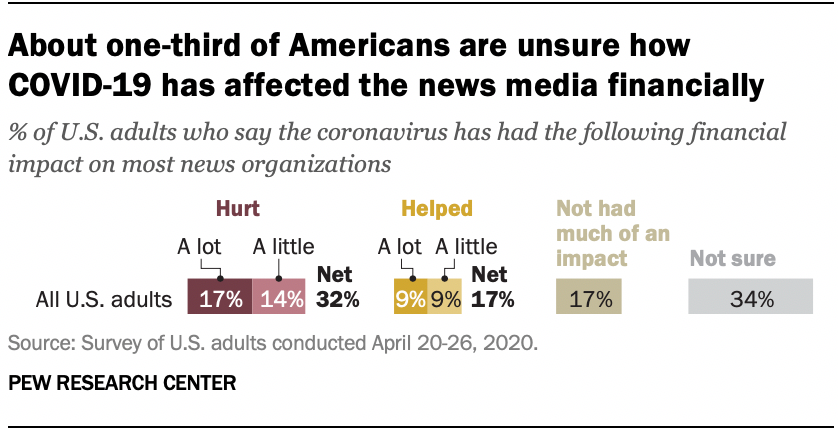 About one-third of Americans are unsure how COVID-19 has affected the news media financially