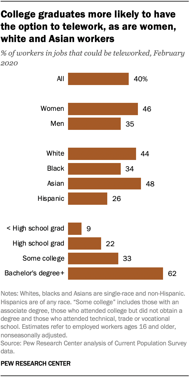College graduates more likely to have the option to telework, as are women, white and Asian workers