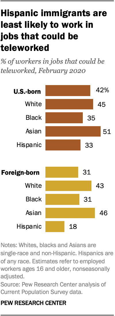 Hispanic immigrants are least likely to work in jobs that could be teleworked