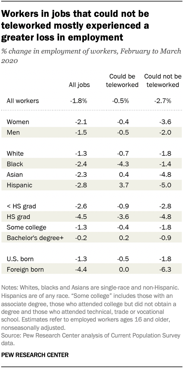 Workers in jobs that could not be teleworked mostly experienced a greater loss in employment
