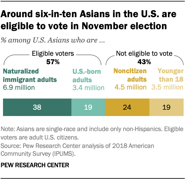 Around six-in-ten Asians in the U.S. are eligible to vote in November election