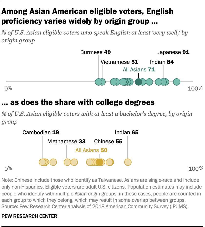 Among Asian American eligible voters, English proficiency varies widely by origin group, as does the share with college degrees