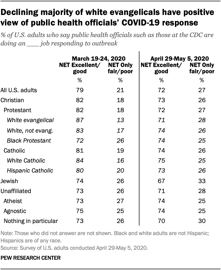 Declining majority of white evangelicals have positive view of public health officials' COVID-19 response