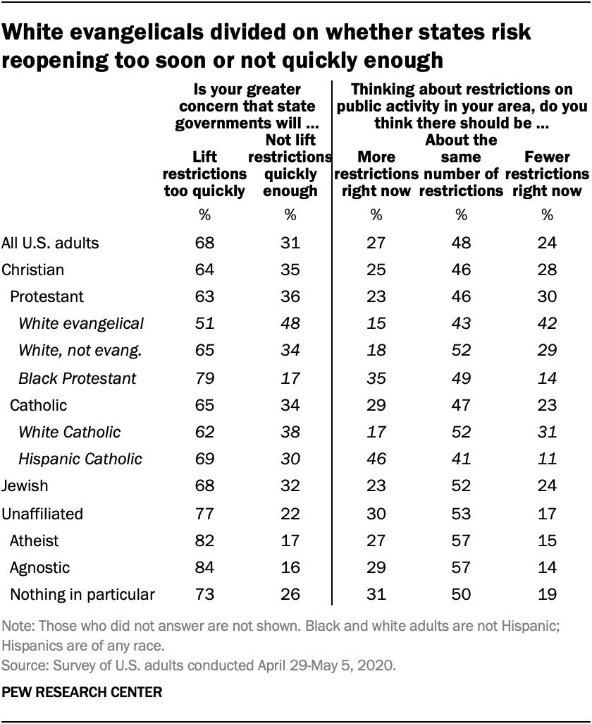 White evangelicals divided on whether states risk reopening too soon or not quickly enough