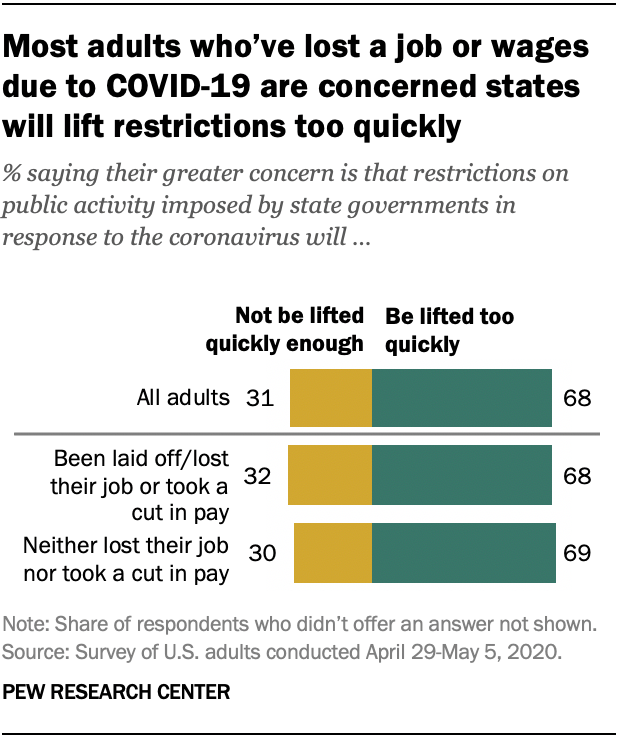 Most In Us Who Lost Job Pay From Covid 19 Say States Will Reopen Too Soon Pew Research Center