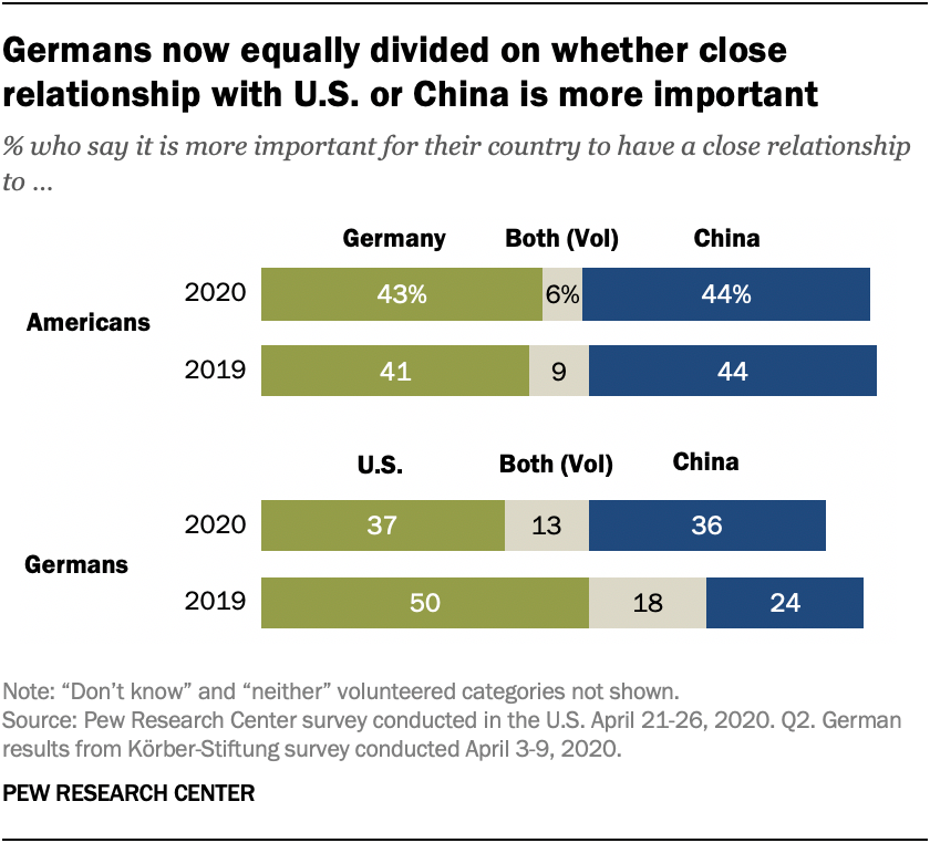 Germans now equally divided on whether close relationship with U.S. or China is more important