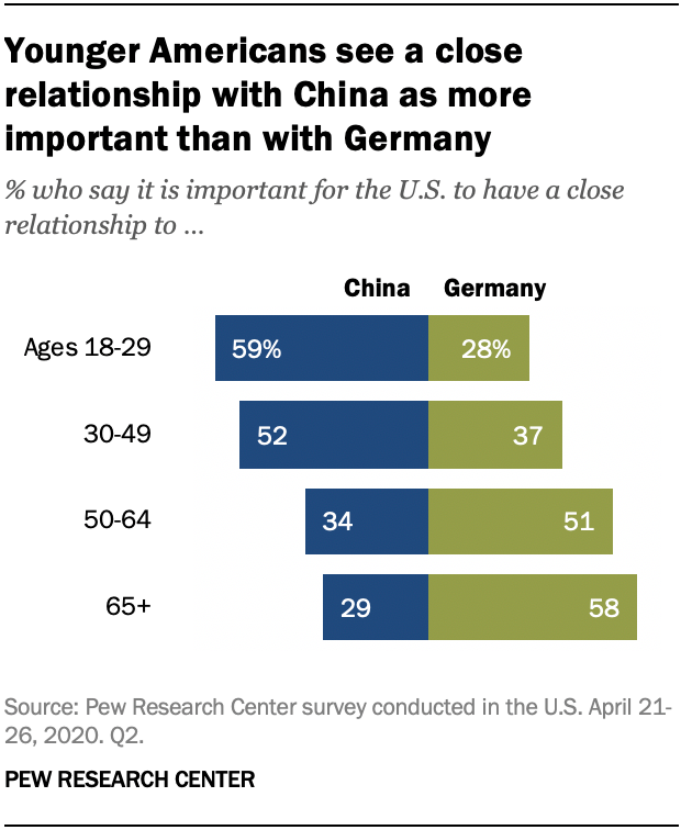 Younger Americans see a close relationship with China as more important than with Germany