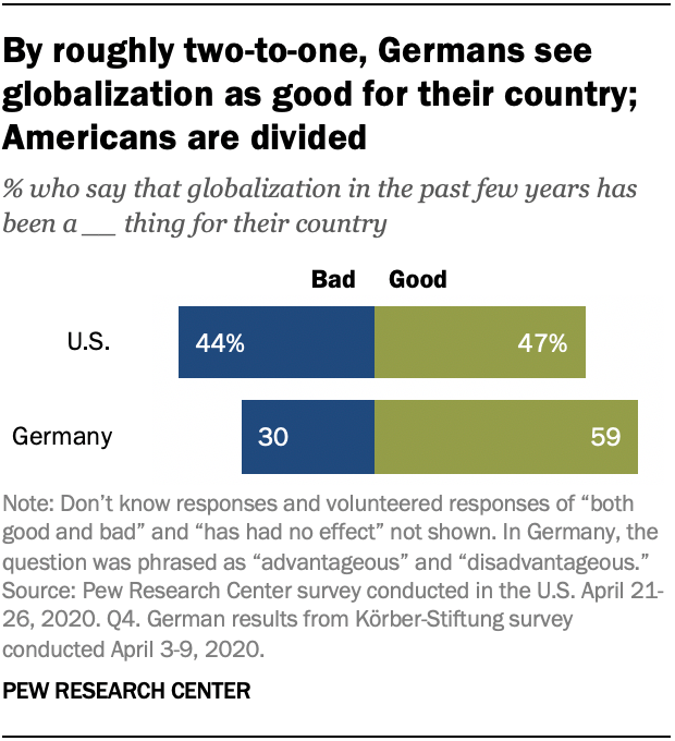 By roughly two-to-one, Germans see globalization as good for their country; Americans are divided