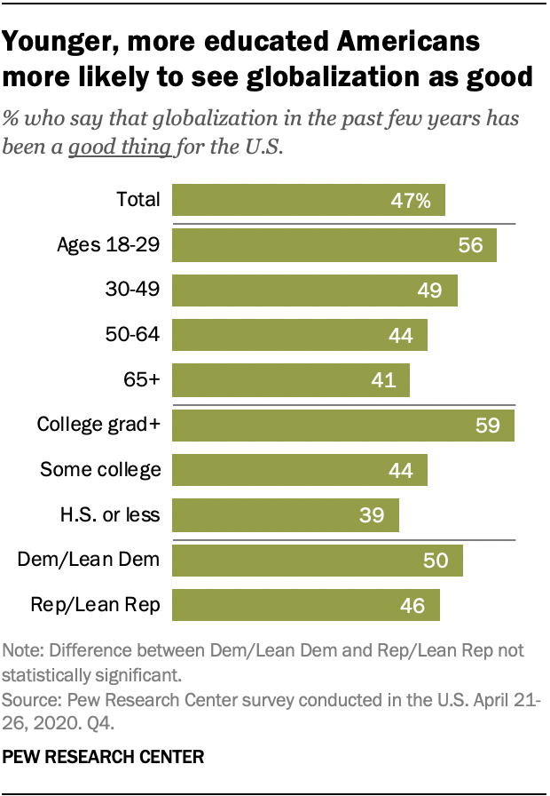 Younger, more educated Americans more likely to see globalization as good
