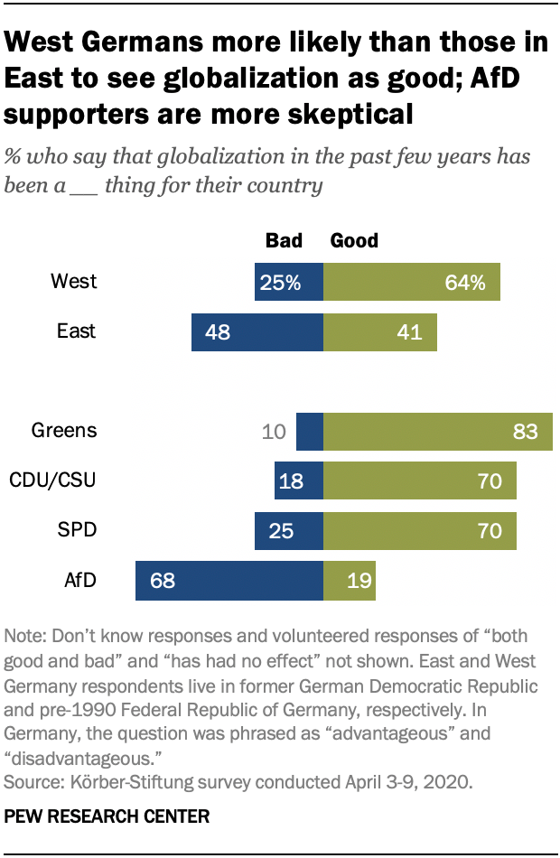 West Germans more likely than those in East to see globalization as good; AfD supporters are more skeptical