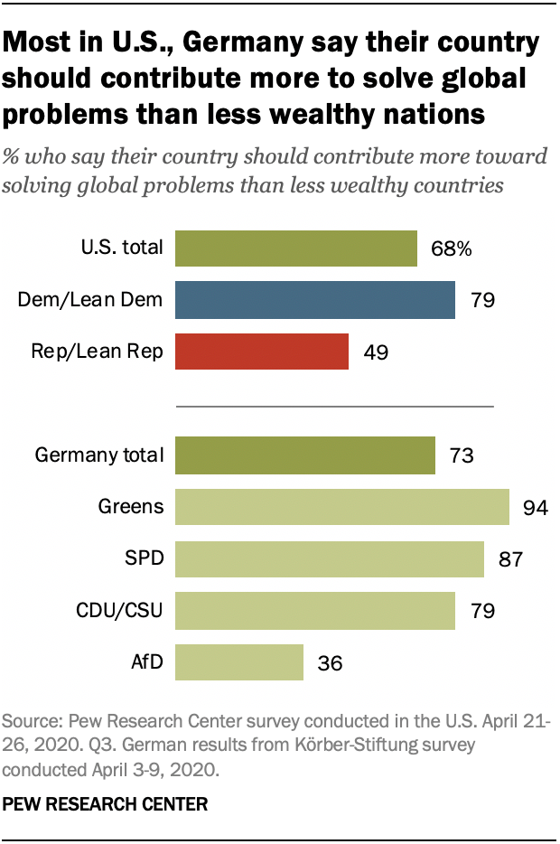 Most in U.S., Germany say their country should contribute more to solve global problems than less wealthy nations