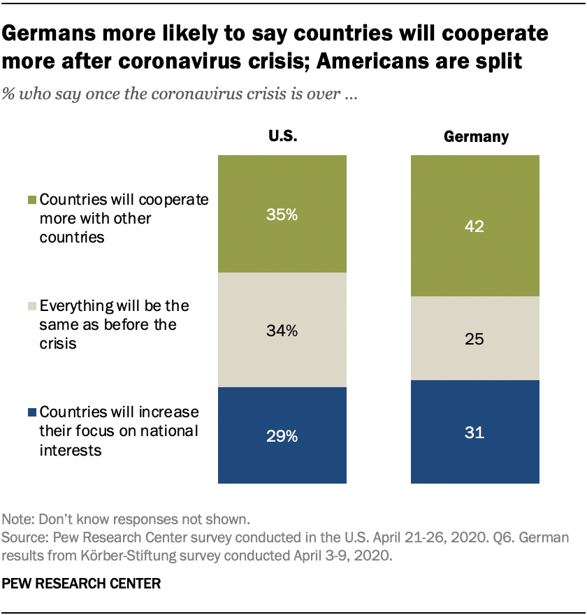 Germans more likely to say countries will cooperate more after coronavirus crisis; Americans are split