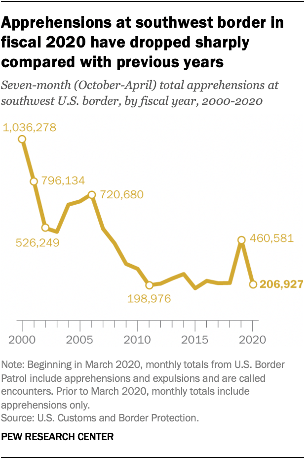 Apprehensions at southwest border in fiscal 2020 have dropped sharply compared with previous years