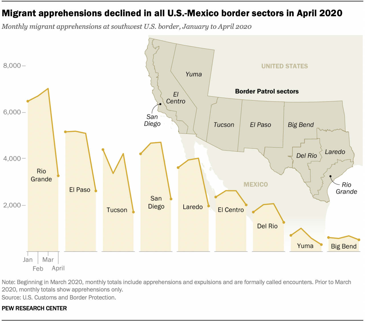 Migrant apprehensions declined in all U.S.-Mexico border sectors in April 2020