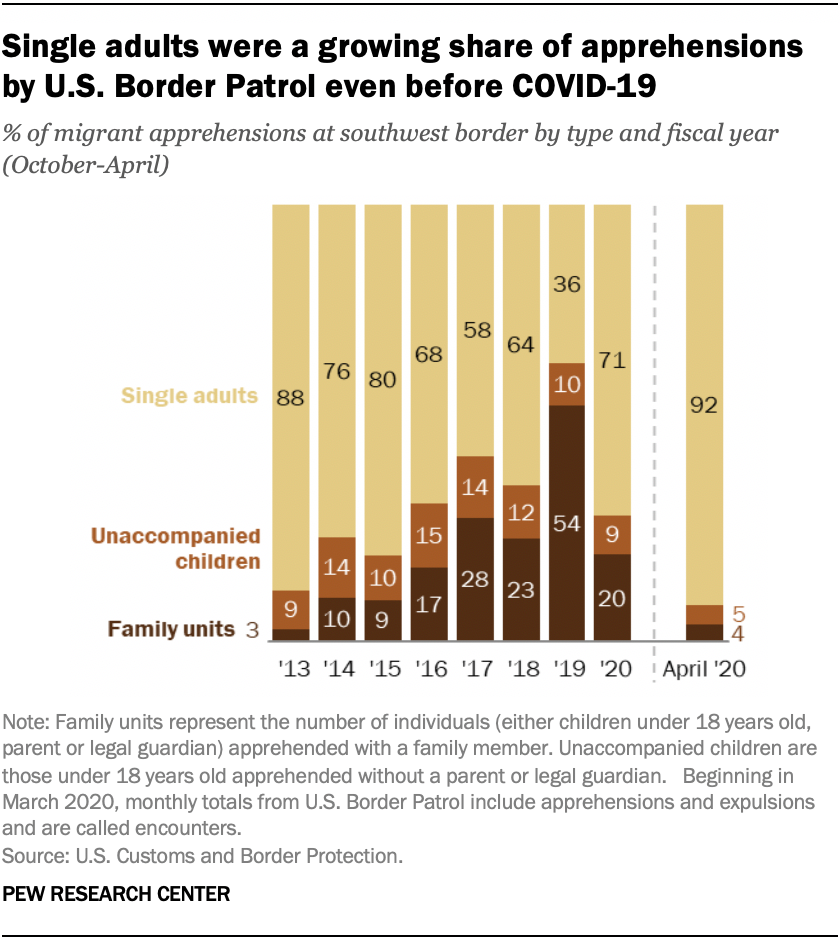 Single adults were a growing share of apprehensions by U.S. Border Patrol even before COVID-19