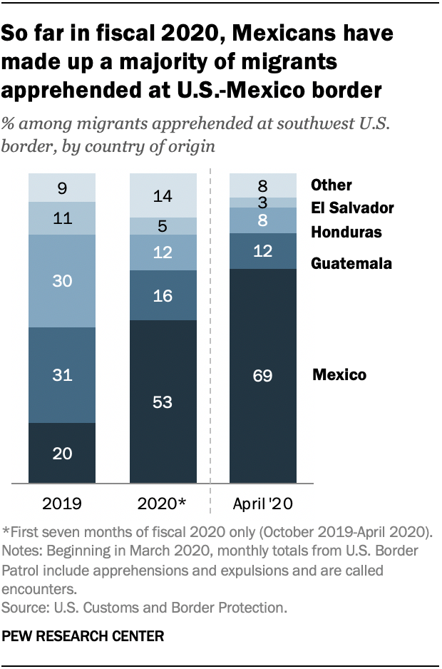 So far in fiscal 2020, Mexicans have made up a majority of migrants apprehended at U.S.-Mexico border