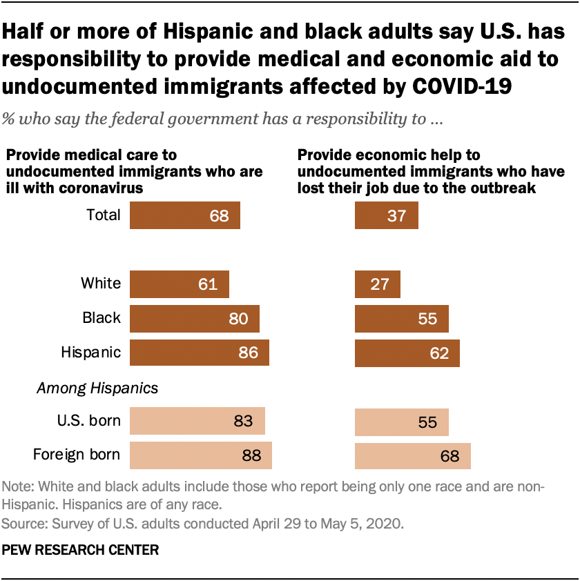 Half or more of Hispanic and black adults say U.S. has responsibility to provide medical and economic aid to undocumented immigrants affected by COVID-19