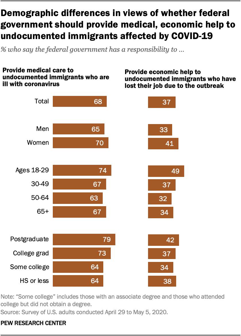 Demographic differences in views of whether federal government should provide medical, economic help to undocumented immigrants affected by COVID-19