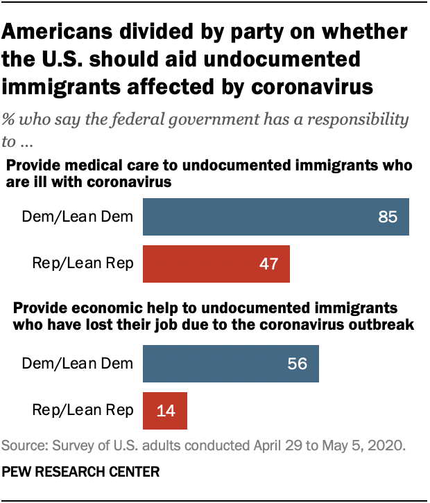 Americans divided by party on whether the U.S. should aid undocumented immigrants affected by coronavirus