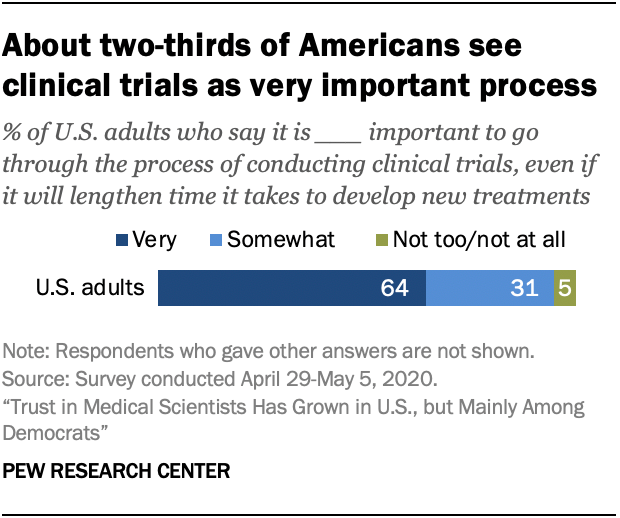 About two-thirds of Americans see clinical trials as very important process