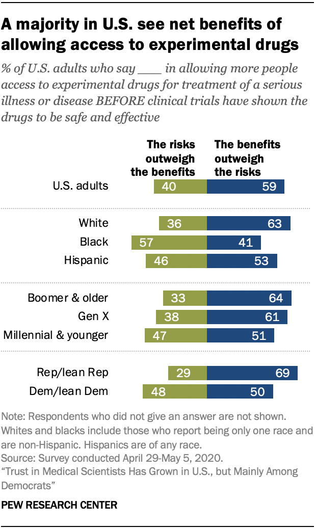 A majority in U.S. see net benefits of allowing access to experimental drugs