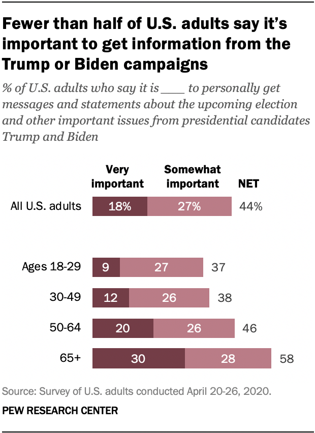 Fewer than half of U.S. adults say it's important to get information from the Trump or Biden campaigns