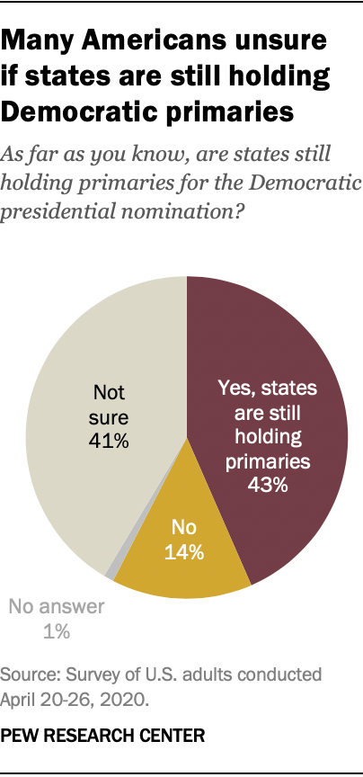Many Americans unsure if states are still holding Democratic primaries