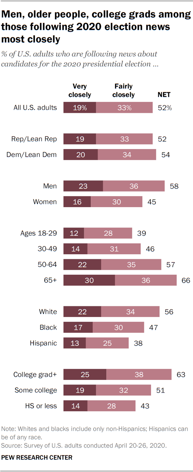 Men, older people, college grads among those following 2020 election news most closely