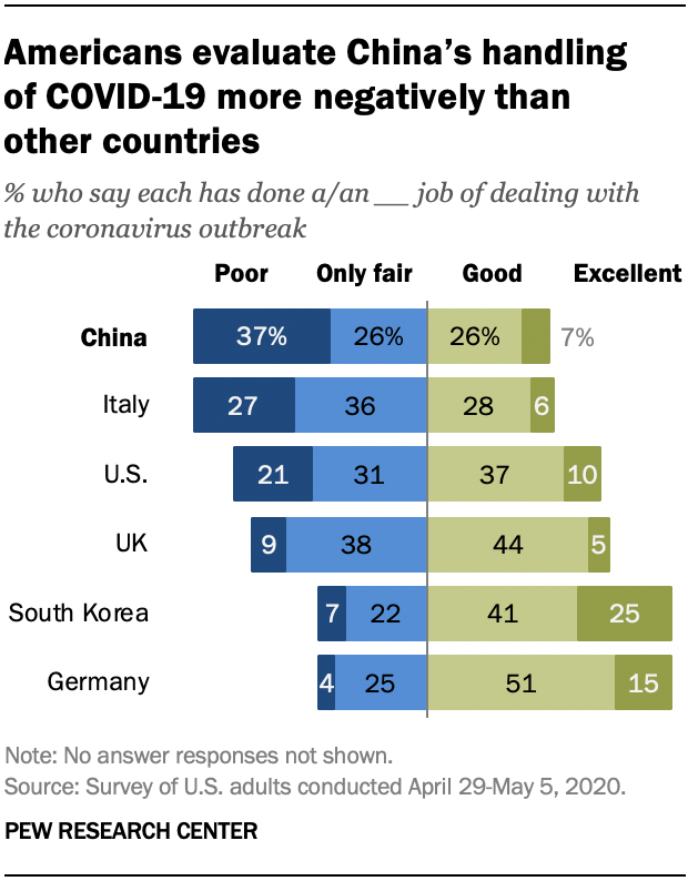 Americans evaluate China's handling of COVID-19 more negatively than other countries