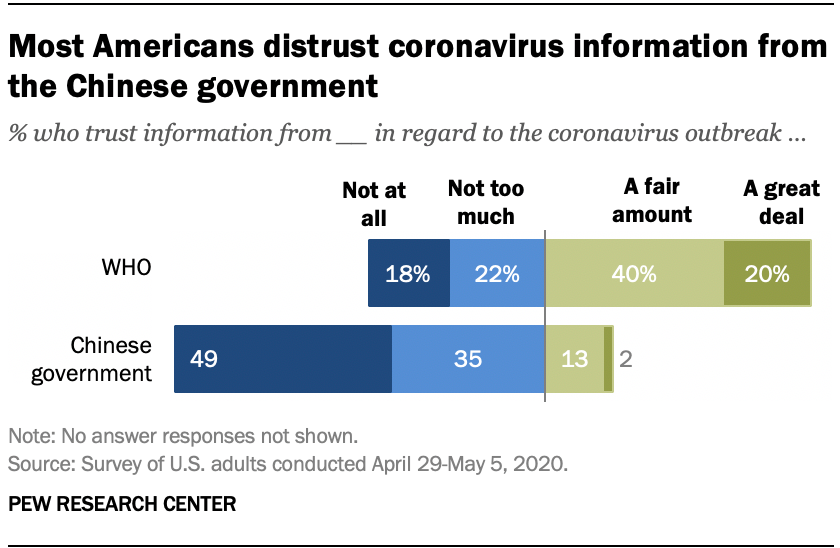 Most Americans distrust coronavirus information from the Chinese government