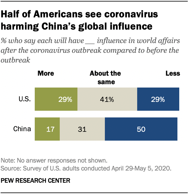 Half of Americans see coronavirus harming China's global influence