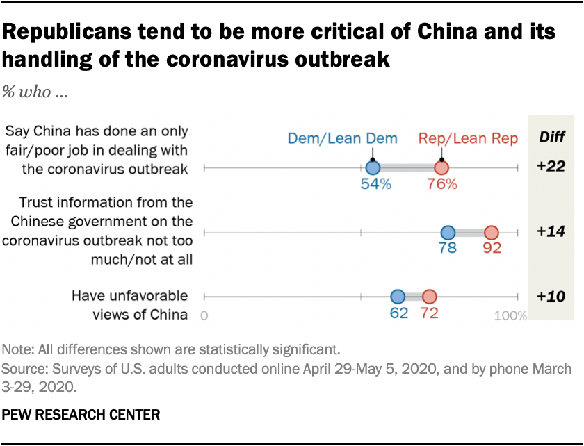 Republicans tend to be more critical of China and its handling of the coronavirus outbreak