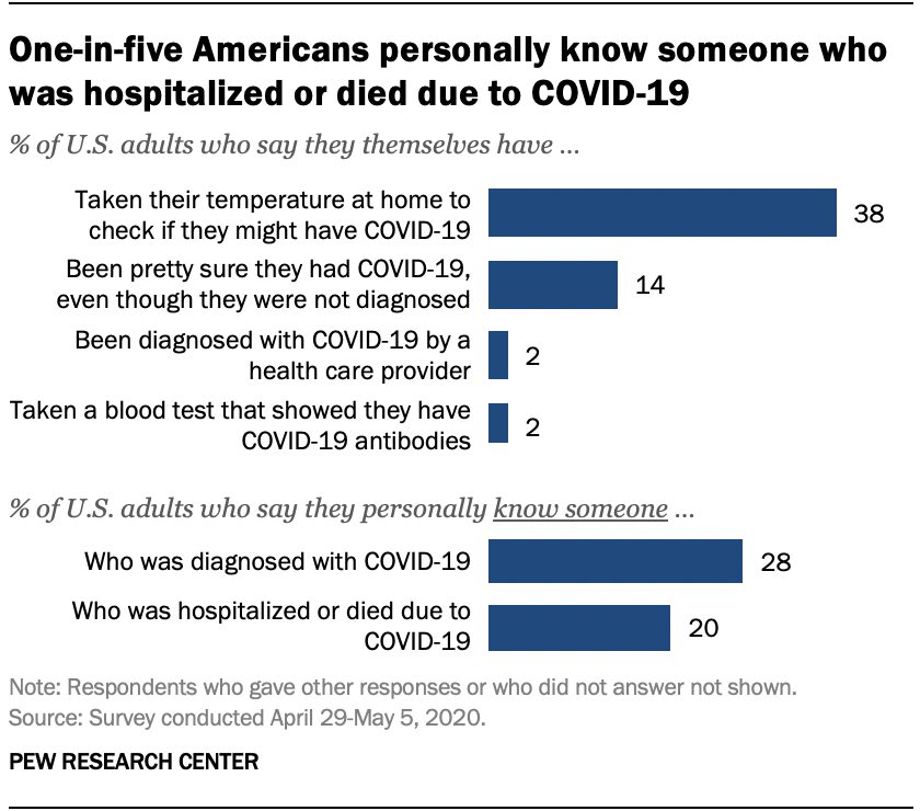 28% of U.S. adults say they know someone diagnosed with COVID-19 ...